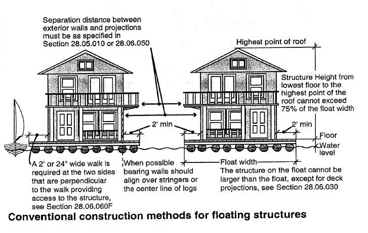 Floating homes for sale in portland oregon conventional for Building a house in portland oregon